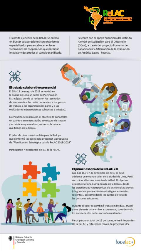Diseñando la ReLAC 2.0 : La ReLAC y los actores regionales: planificando alianzas para el 2.0
