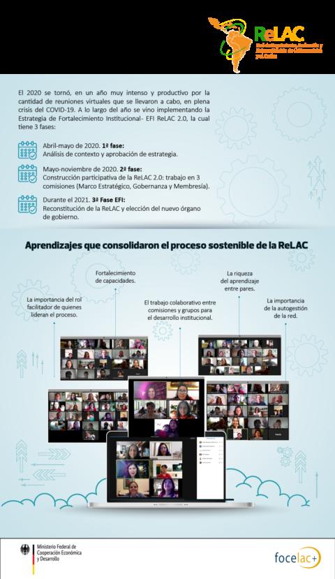 Coconstruyendo la ReLAC 2.0, la historia de un proceso participativo en tiempos del COVID-19