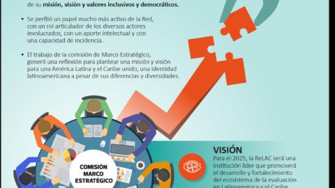 Una nueva misión y visión para la ReLAC 2.0