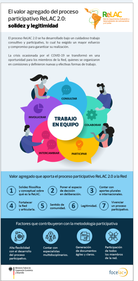El valor agregado del proceso participativo ReLAC 2.0:  solidez y legitimidad