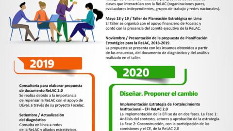 ReLAC 2.0: Hacia la construcción de una articulación regional