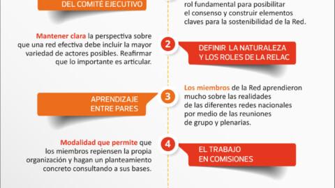 Aprendizajes significativos del proceso ReLAC 2.0
